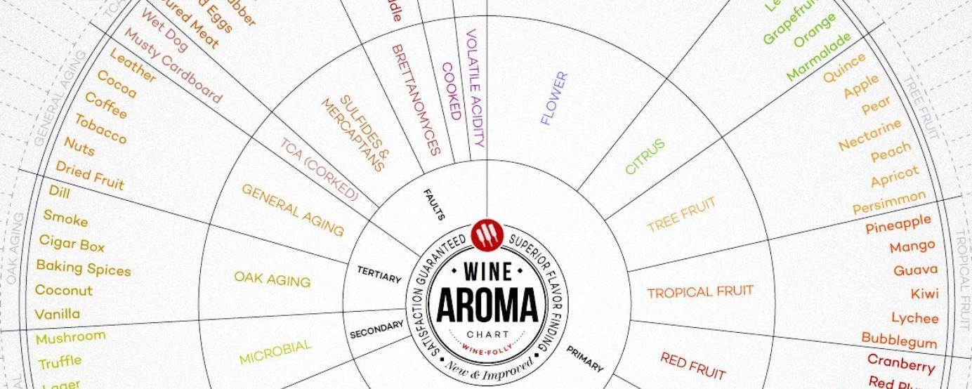 Wine Aroma Chart